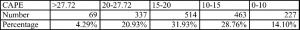 cape stats 150405